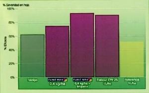 Eficacia de Flint Max sobre roya en ajo