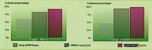 eficacia Flint Max en black-rot